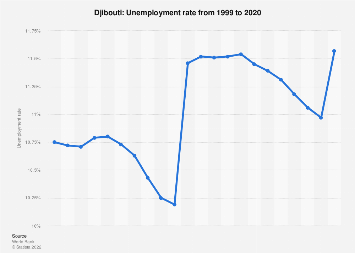 Unemployment rate in Djibouti 2017