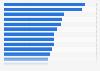 Average Daily Rate der Hotelbranche in ausgewählten europäischen Ländern 2017
