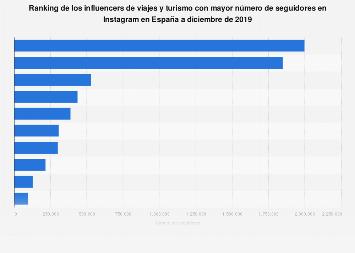 Instagram: influencers de viajes más populares en España a diciembre de 2017