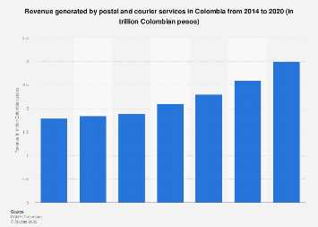 Colombia: revenue of postal & courier activities 2014-2016