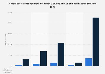Anzahl der Patente von DowDuPont im In- und Ausland in 2018