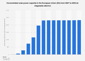 Concentrated solar power capacity trend in the European Union (EU-28) 2007-2016