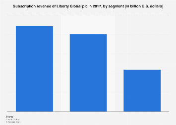 Liberty Global subscription revenue worldwide 2017, by segment