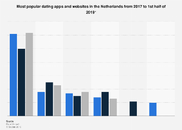 Most popular dating apps in the Netherlands 2017