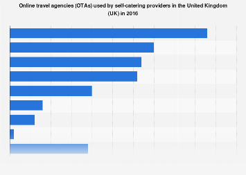 Online travel agencies (OTAs) used by self-catering providers in the UK 2016