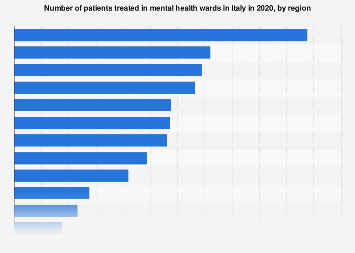 Italy: number of patients of mental health departments 2015, by region