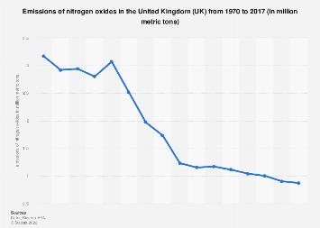 Nitrogen Oxides emissions in the United Kingdom (UK) 1970-2016