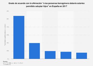 Personas transgénero: opinión sobre el permiso para adoptar hijos en España en 2017