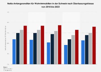 Netto-Anfangsrenditen für Schweizer Wohnimmobilien nach Überbauungsklasse bis 2017