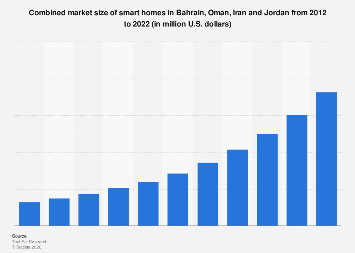 Market size of smart homes of selected countries in the Middle East 2012-2022