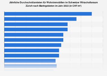 Mieten für Wohnimmobilien im Schweizer Wirtschaftsraum Zürich nach Marktgebieten 2018