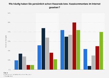 Umfrage zur Wahrnehmungshäufigkeit von Hasskommentaren im Internet nach Alter 2017