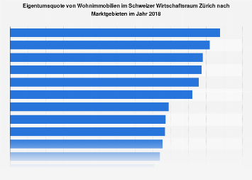 Wohneigentumsquote im Schweizer Wirtschaftsraum Zürich nach Marktgebieten 2018