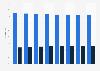 Marubeni's employee distribution 2013-2018, by gender