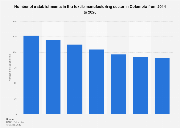 Colombia: number of textile manufacturing establishments 2014-2016