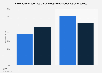 Customer service effectiveness on social media in U.S. and worldwide 2017