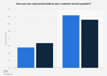 Customers' opinion: using social media to ask a customer service question 2017