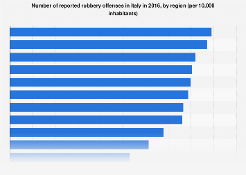 Italy: reported robbery offenses by region 2016