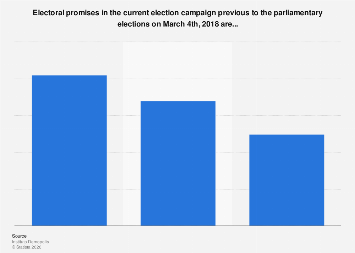 Italy: opinion on the electoral promises previous to the parliamentary elections 2018