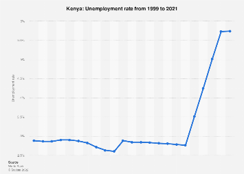 Unemployment rate in Kenya 2017