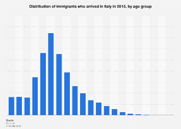 Italy: age distribution of immigrants 2015