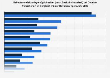 Umfrage unter Debeka-Kunden in Deutschland zu den beliebtesten Geldanlagen 2018