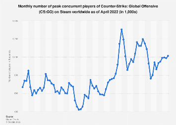 CS:GO peak concurrent player number on Steam 2016-2018