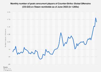 Cs Go Peak Players On Steam 2020 Statista
