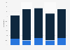 Anteil von Produktneuheiten am Umsatz der Branche Rundfunk, Telekommunikation 2017
