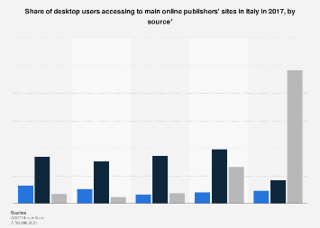 Italy: desktop users accessing to main publishers' sites 2017, by source