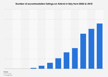 Italy: number of Airbnb listings 2008-2018