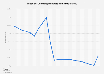 Unemployment rate in Lebanon 2017