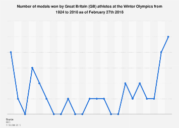 Great Britain: number of medals won at Winter Olympics from 1924-2018