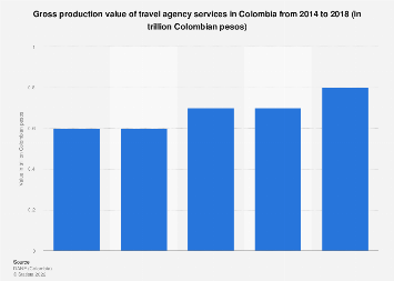 Colombia: production value of travel agency services 2014-2016