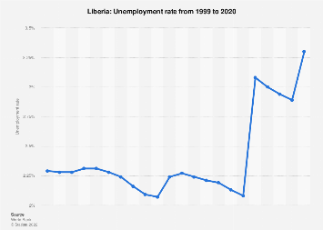 Unemployment rate in Liberia 2017
