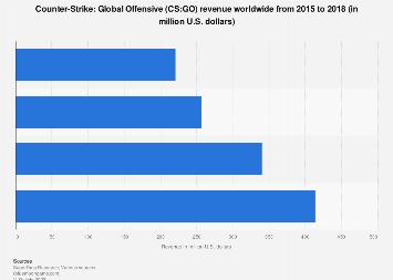 CS:GO global revenue 2018   Statista