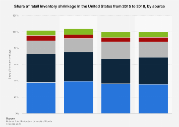 Retail inventory shrinkage in the United States from 2015 to 2018, by source
