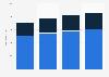 Marktvolumen der Unternehmensberatungsbranche in der Schweiz nach Bereich bis 2017