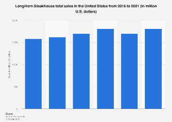 LongHorn Steakhouse total sales US 2019 | Statista
