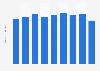Steel tape stock volume in Japan 2012-2017
