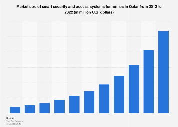 Market size of smart security systems for homes in Qatar 2012-2022