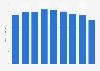 Steel tape sales volume in Japan 2012-2017