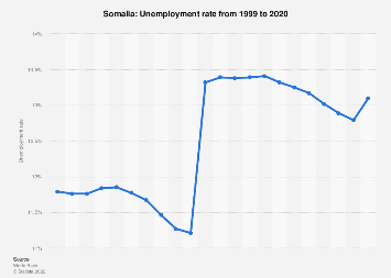 Unemployment rate in Somalia 2017