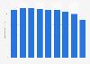 Wide steel tape production volume in Japan 2012-2017