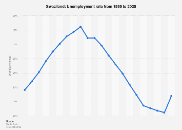 Unemployment rate in Swaziland 2017