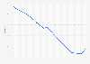 Unemployment rate in Tajikistan 2018