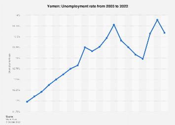 Unemployment rate in Yemen 2017