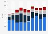 Export von Benzinen aus Österreich bis 2017