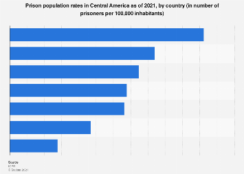 Prison population rates in Central America, by country