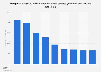 Italy: Nitrogen oxides (NOx) emission trend 1990-2015